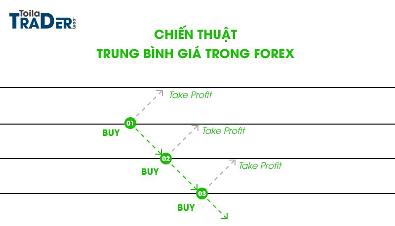 Chiến thuật trung bình giá có khả thi trong thị trườngForex?